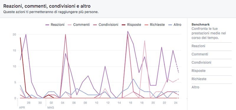 Facebook insights reazioni